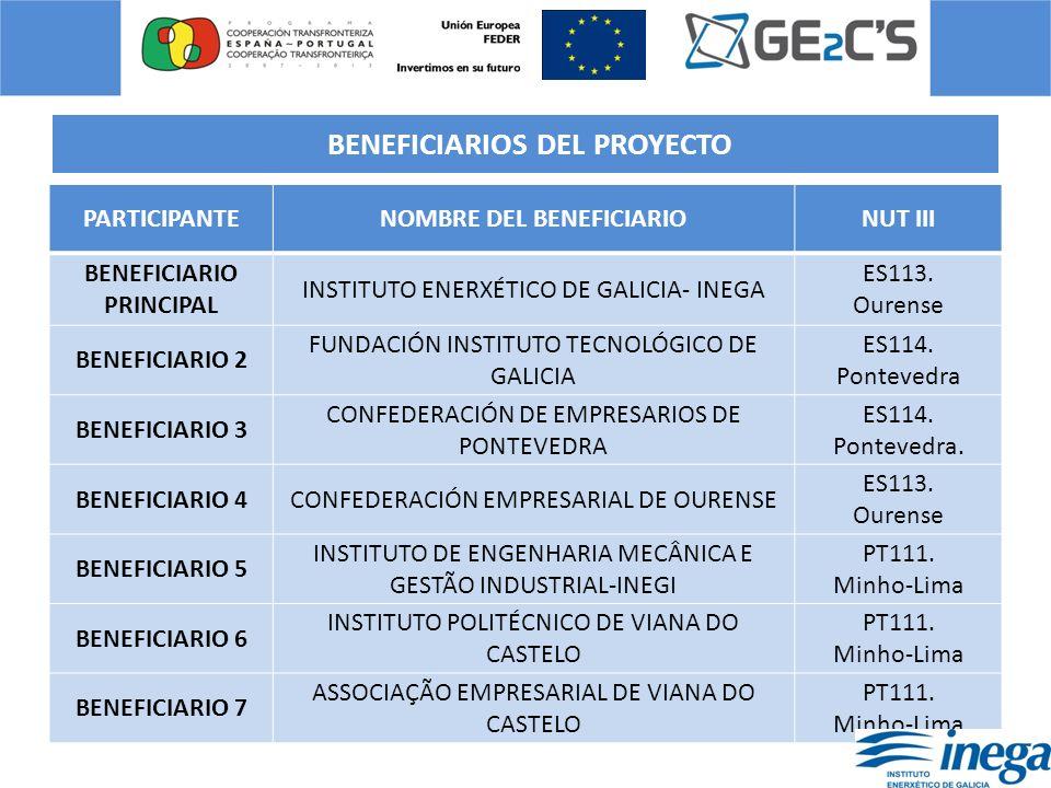 BENEFICIARIOS DEL PROYECTO PARTICIPANTENOMBRE DEL BENEFICIARIONUT III BENEFICIARIO PRINCIPAL INSTITUTO ENERXÉTICO DE GALICIA- INEGA ES113. Ourense BEN