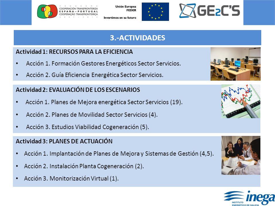 ACTIVIDADES Actividad 4: REDES PARA EL FOMENTO DE LA EFICIENCIA ENERGÉTICA Acción 1.