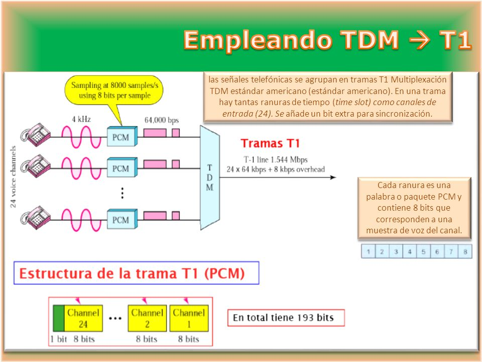 Las señales telefónicas se agrupan en tramas E1 (estándar europeo). En una trama hay tantas ranuras de tiempo (time slot) como canales de entrada (30+
