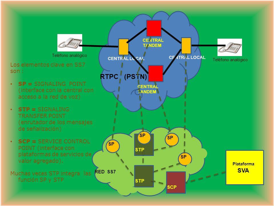 Cuando se establece una llamada, en una primera fase las centrales intercambian mensajes SS7 para determinar la ruta entre llamante y llamado.