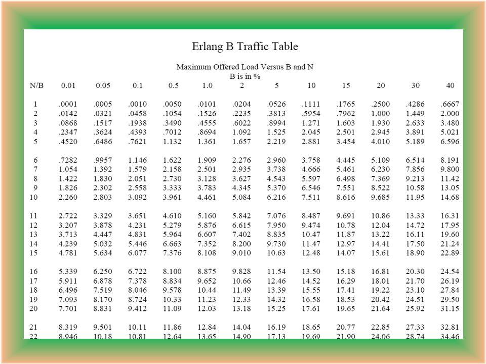 Minutos de tráfico en una hora = número de llamadas x duración Minutos de tráfico en esa hora = 30 x 5 Minutos de tráfico en esa hora = 150 Horas de tráfico por hora = 150 / 60 Horas de tráfico por hora = 2.5 Valor del Tráfico = 2.5 Erlangs