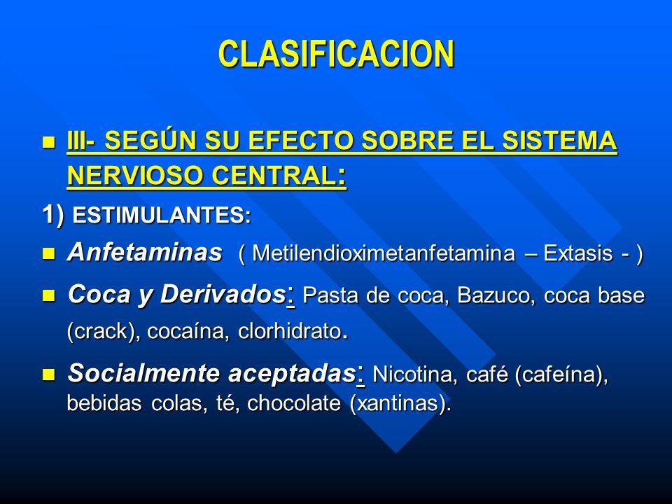 CLASIFICACION III- SEGÚN SU EFECTO SOBRE EL SISTEMA NERVIOSO CENTRAL: III- SEGÚN SU EFECTO SOBRE EL SISTEMA NERVIOSO CENTRAL: 2) DEPRESORES O PSICODISLÉPTICOS Narcóticos (Analgésicos ): Opio y derivados (Naturales): Narcóticos (Analgésicos ): Opio y derivados (Naturales): Morfina Morfina Papaverina PapaverinaNarceínaCodeínaNarcotinaTebaína Metil Etil Morfina Productos de Semisíntesis: Heroína Productos de Síntesis: Metadona