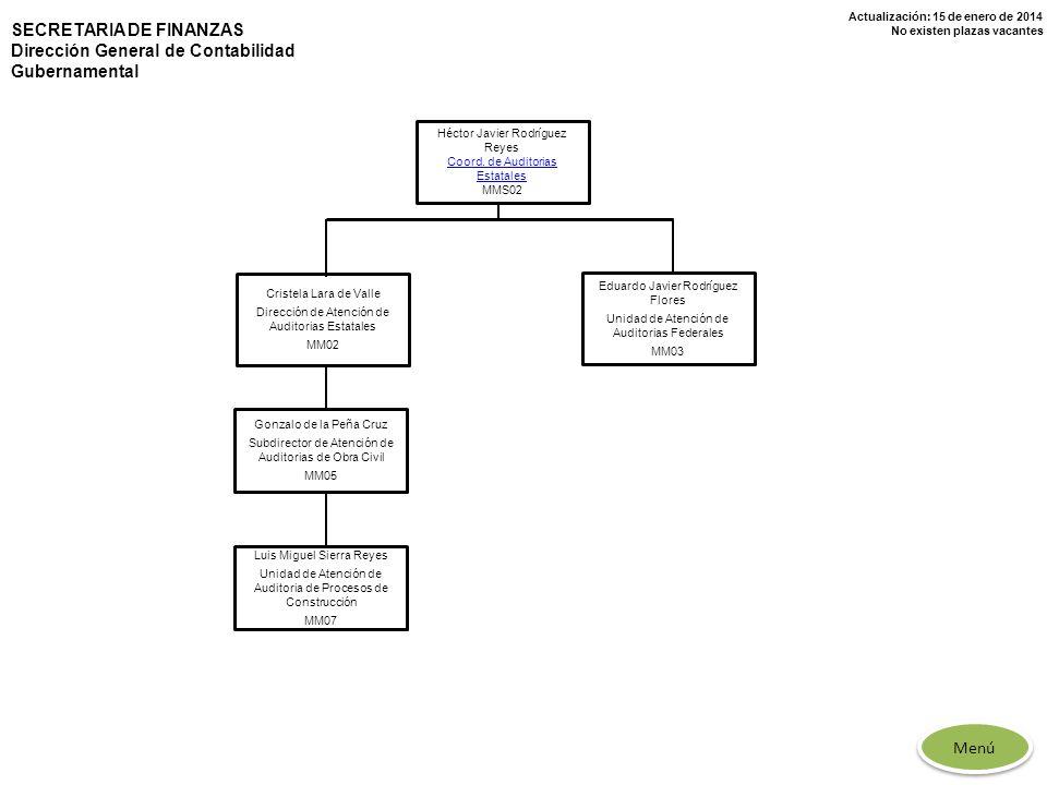 Actualización: 15 de enero de 2014 No existen plazas vacantes Héctor Javier Rodríguez Reyes Coord. de Auditorias Estatales MMS02 Gonzalo de la Peña Cr