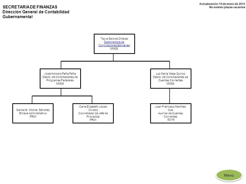 Actualización: 15 de enero de 2014 No existen plazas vacantes Tayra Salcido Chávez Subdirectora de Conciliaciones Bancarias MM06 José Homero Peña Peña