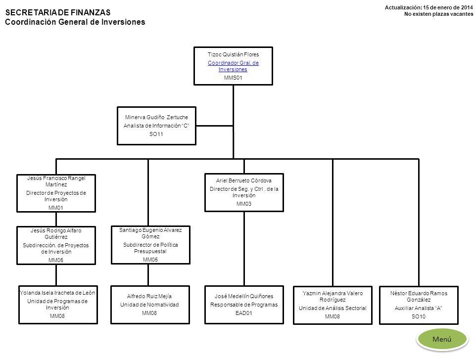 Actualización: 15 de enero de 2014 No existen plazas vacantes Tizoc Quistián Flores Coordinador Gral. de Inversiones MMS01 Yolanda Isela Iracheta de L