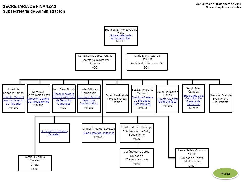 Actualización: 15 de enero de 2014 No existen plazas vacantes SECRETARIA DE FINANZAS Subsecretaria de Administración María Elena Astorga Ramírez Anali