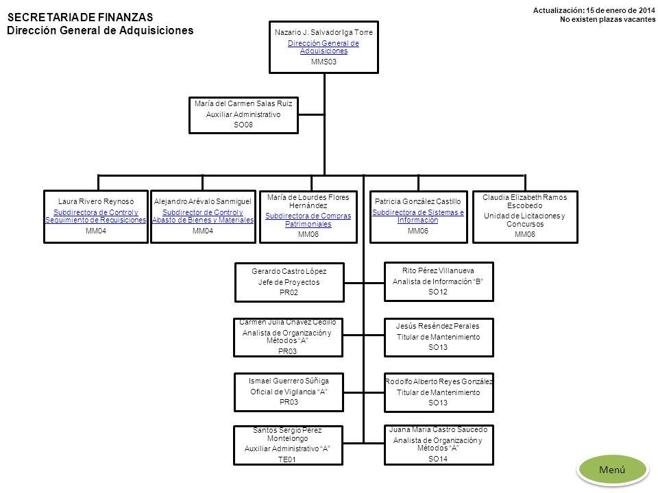 Actualización: 15 de enero de 2014 No existen plazas vacantes SECRETARIA DE FINANZAS Dirección General de Adquisiciones Nazario J. Salvador Iga Torre