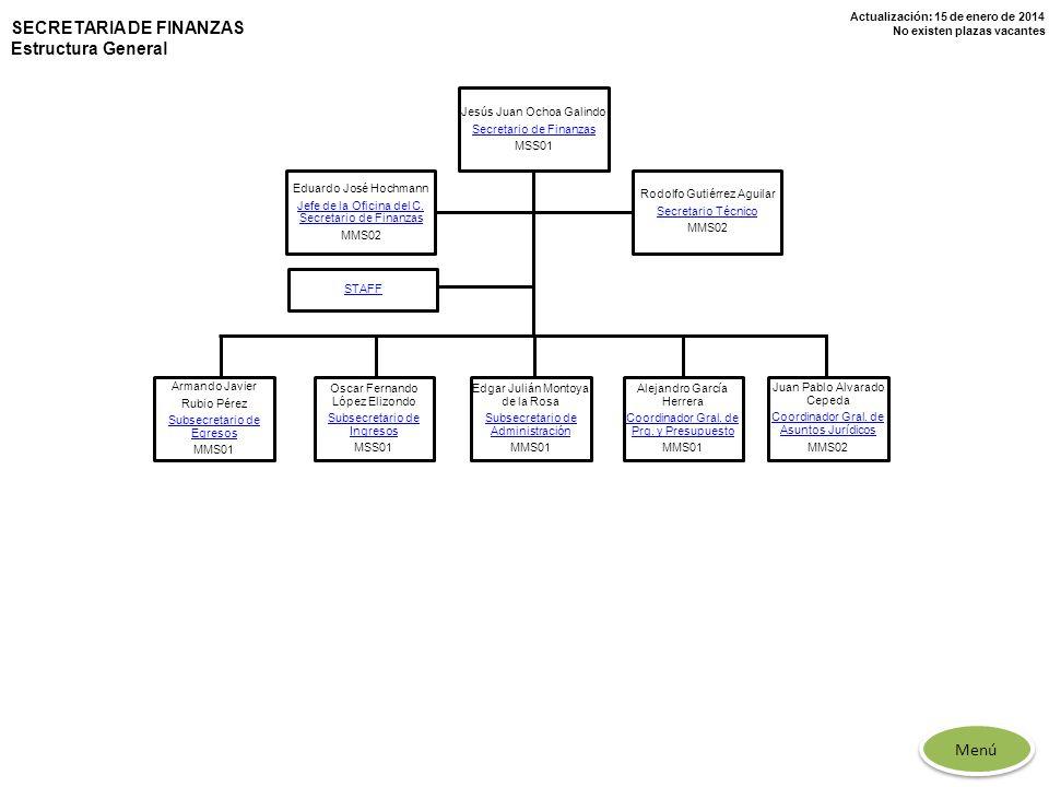 Actualización: 15 de enero de 2014 No existen plazas vacantes SECRETARIA DE FINANZAS Estructura General Jesús Juan Ochoa Galindo Secretario de Finanza