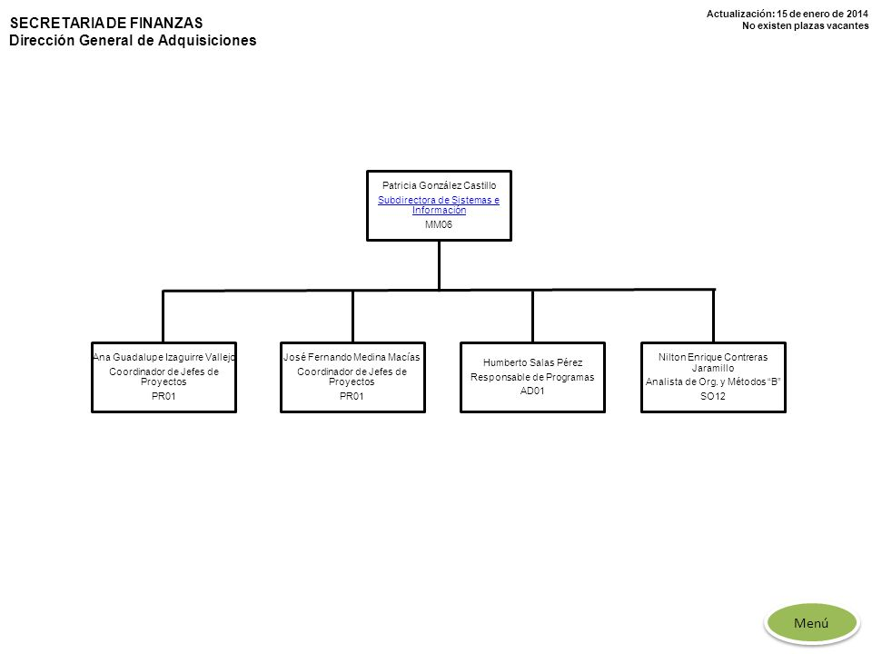 Actualización: 15 de enero de 2014 No existen plazas vacantes SECRETARIA DE FINANZAS Dirección General de Adquisiciones Patricia González Castillo Sub