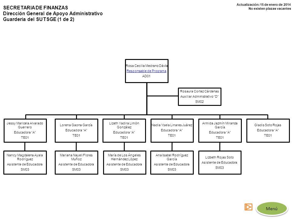 Actualización: 15 de enero de 2014 No existen plazas vacantes SECRETARIA DE FINANZAS Dirección General de Apoyo Administrativo Guardería del SUTSGE (1