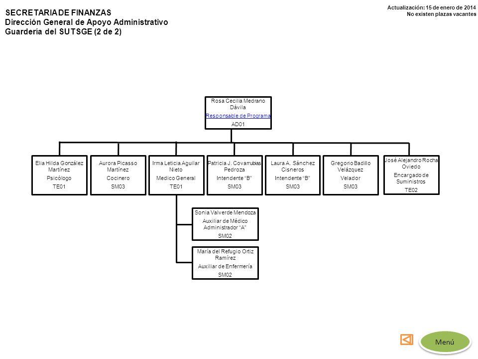 Actualización: 15 de enero de 2014 No existen plazas vacantes SECRETARIA DE FINANZAS Dirección General de Apoyo Administrativo Guardería del SUTSGE (2