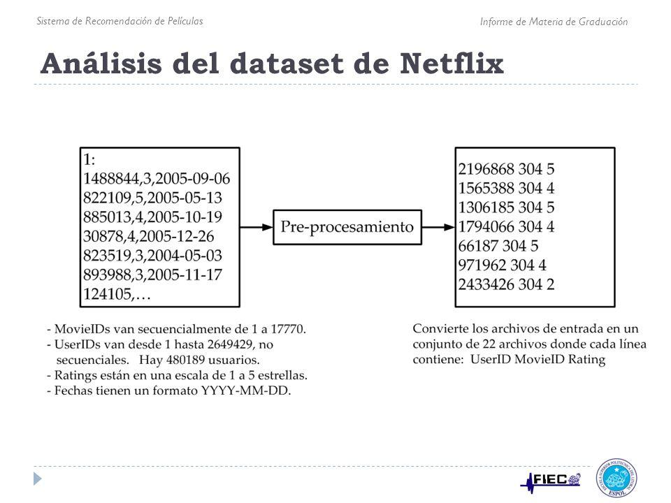 Análisis del dataset de Netflix Sistema de Recomendación de Películas Informe de Materia de Graduación