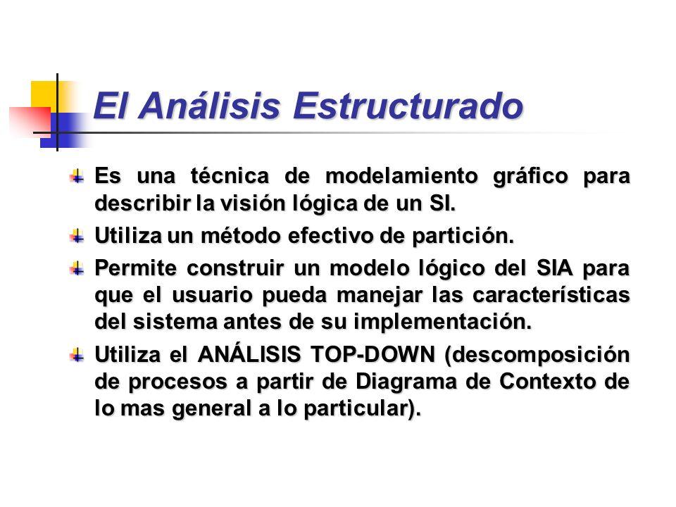 El Análisis Estructurado Es una técnica de modelamiento gráfico para describir la visión lógica de un SI. Utiliza un método efectivo de partición. Per