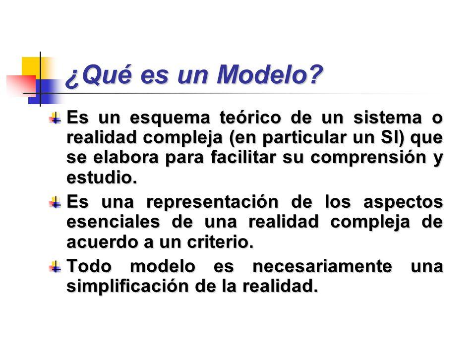 ¿Qué es un Modelo? Es un esquema teórico de un sistema o realidad compleja (en particular un SI) que se elabora para facilitar su comprensión y estudi