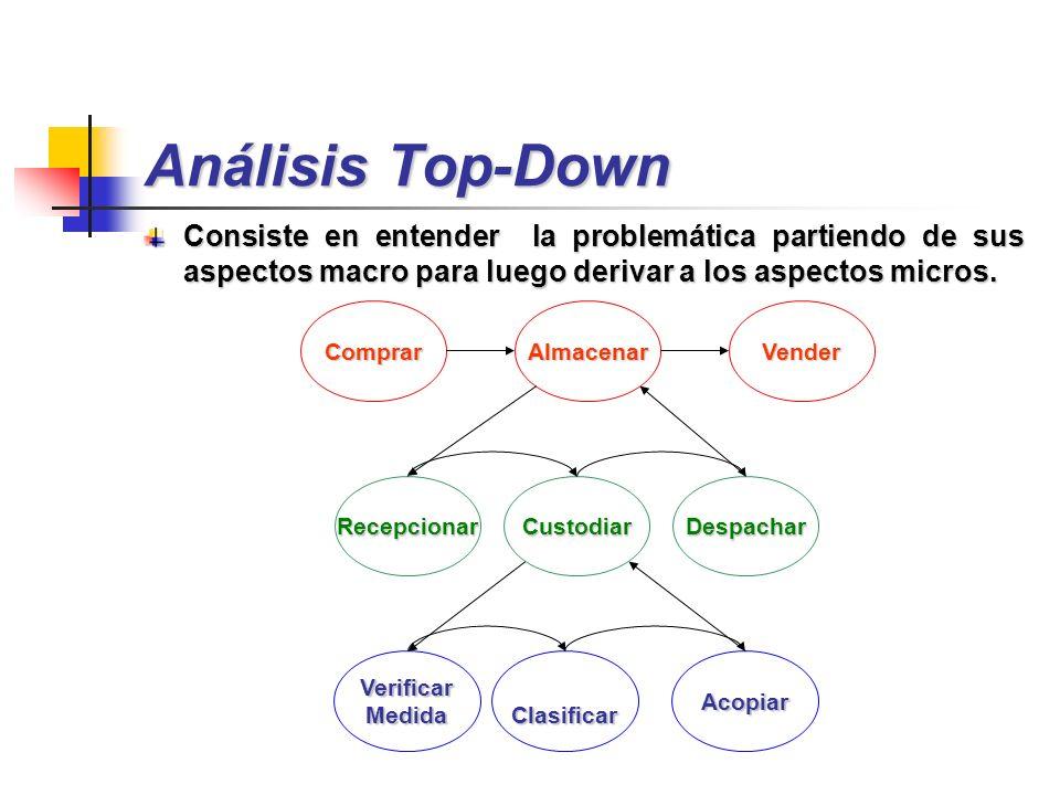 Análisis Top-Down Consiste en entender la problemática partiendo de sus aspectos macro para luego derivar a los aspectos micros. ComprarAlmacenarVende