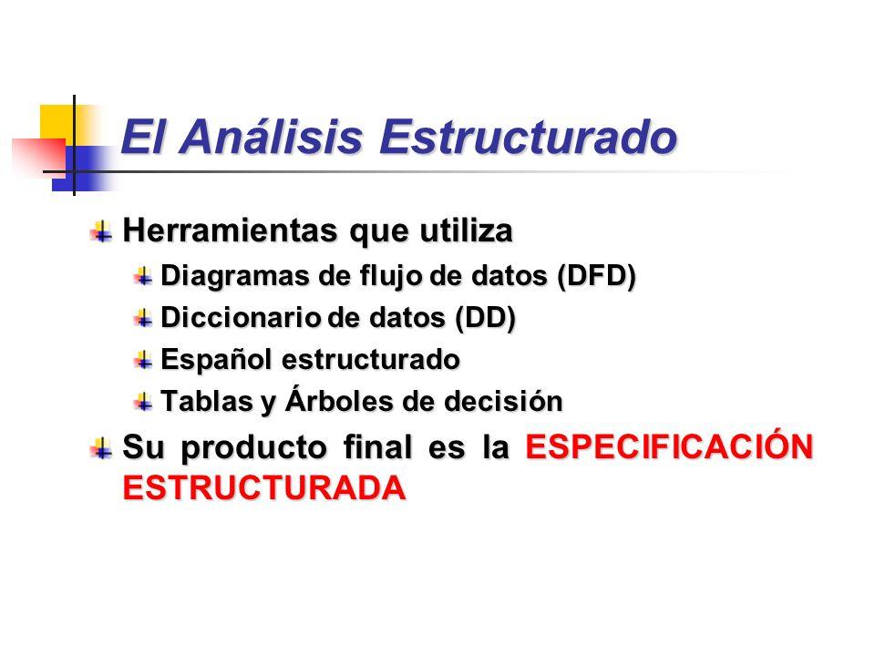 El Análisis Estructurado Herramientas que utiliza Diagramas de flujo de datos (DFD) Diccionario de datos (DD) Español estructurado Tablas y Árboles de