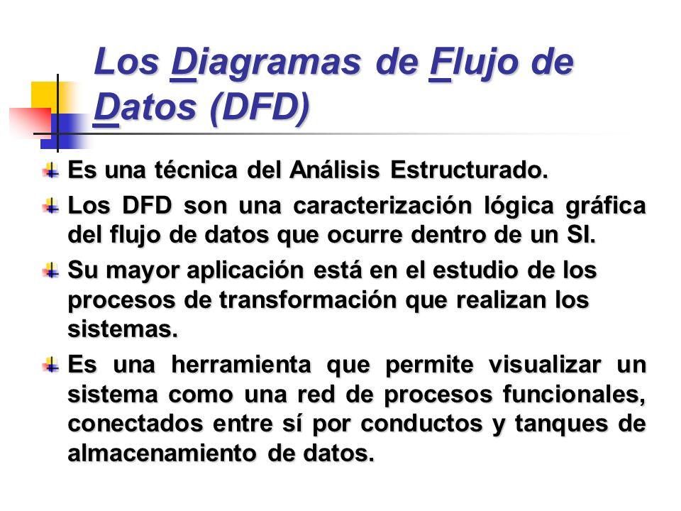 Es una técnica del Análisis Estructurado. Los DFD son una caracterización lógica gráfica del flujo de datos que ocurre dentro de un SI. Su mayor aplic