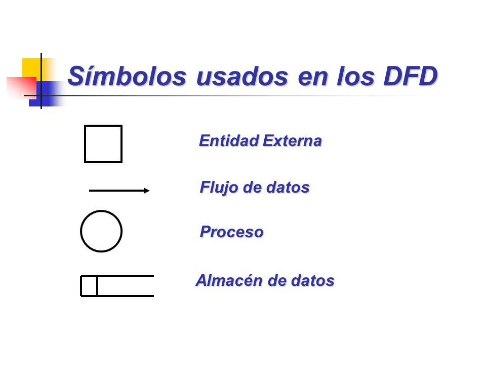 Símbolos usados en los DFD Entidad Externa Flujo de datos Proceso Almacén de datos