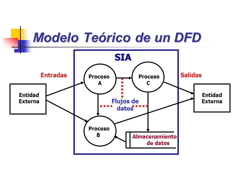 Proceso A Proceso C Proceso B SIA Entidad Externa EntradasSalidas Almacenamiento de datos Flujos de datos Entidad Externa Modelo Teórico de un DFD