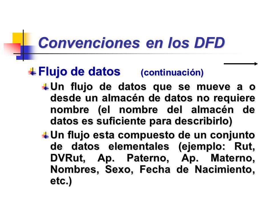 Convenciones en los DFD Flujo de datos (continuación) Un flujo de datos que se mueve a o desde un almacén de datos no requiere nombre (el nombre del a