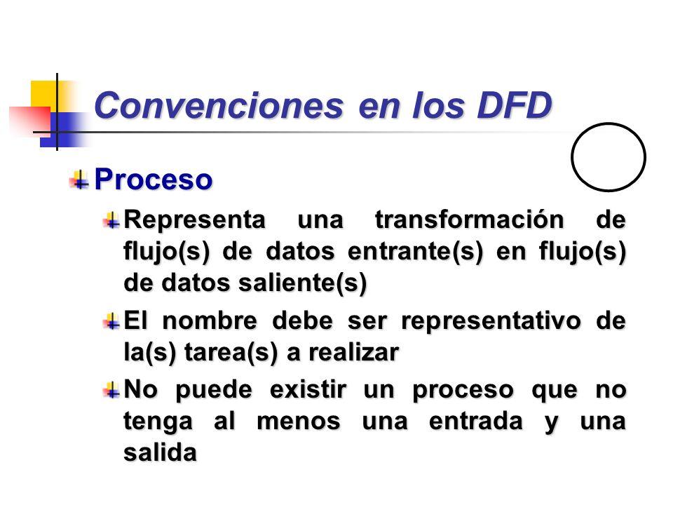 Convenciones en los DFD Proceso Representa una transformación de flujo(s) de datos entrante(s) en flujo(s) de datos saliente(s) El nombre debe ser rep