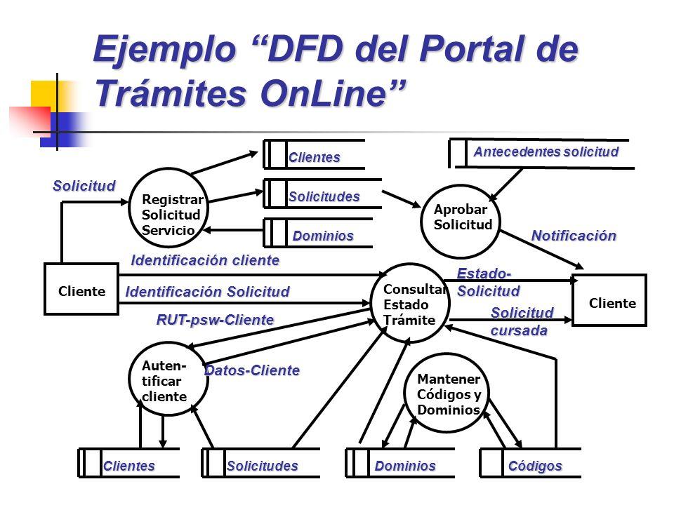 Ejemplo DFD del Portal de Trámites OnLine Cliente Registrar Solicitud Servicio Consultar Estado Trámite Auten- tificar cliente Aprobar Solicitud Mante