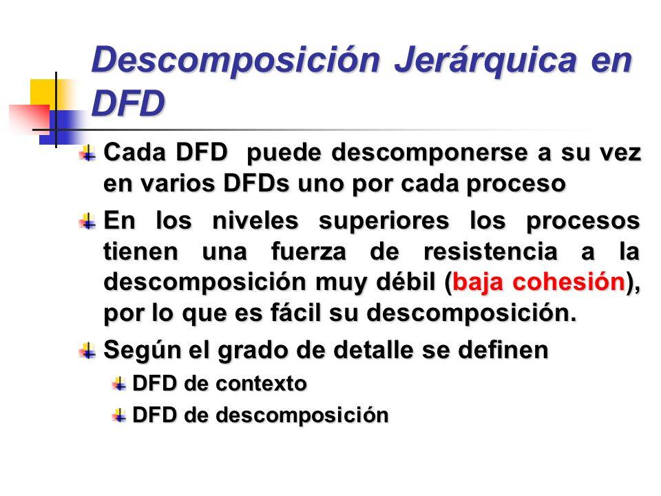 Descomposición Jerárquica en DFD Cada DFD puede descomponerse a su vez en varios DFDs uno por cada proceso En los niveles superiores los procesos tien