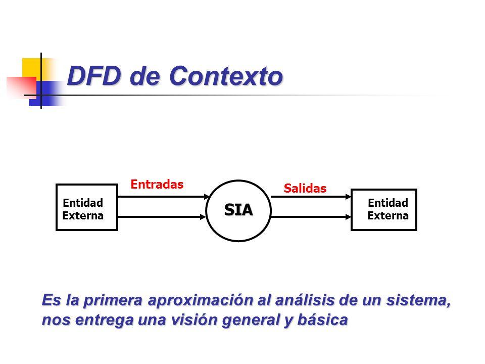 SIA Entidad Externa Entradas Salidas Entidad Externa DFD de Contexto Es la primera aproximación al análisis de un sistema, nos entrega una visión gene