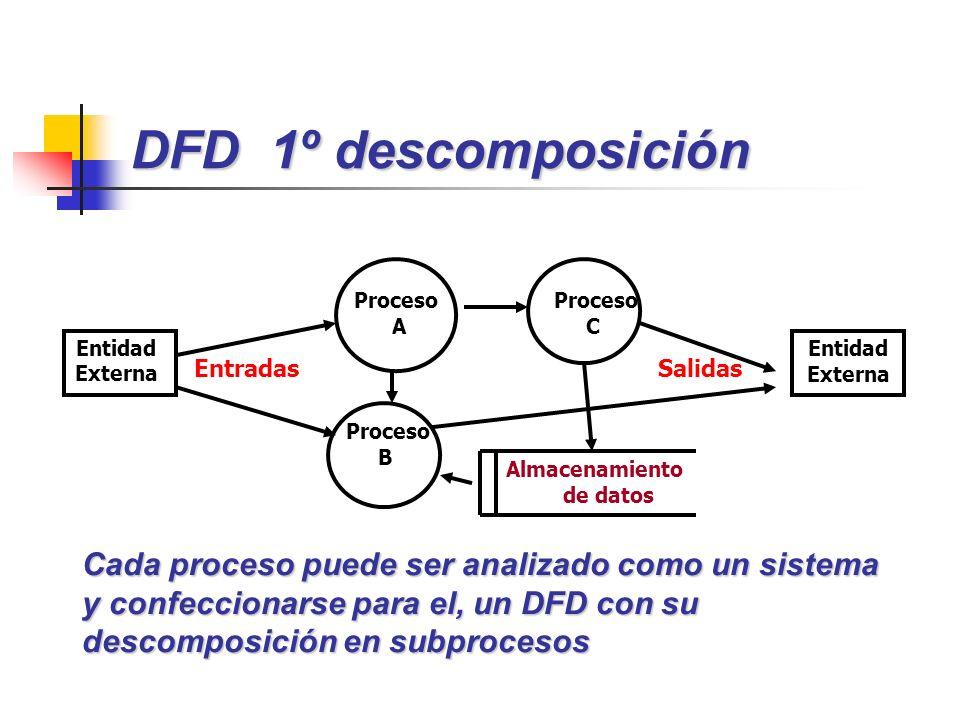 DFD 1º descomposición Proceso A Proceso C Proceso B EntradasSalidas Almacenamiento de datos Entidad Externa Cada proceso puede ser analizado como un s