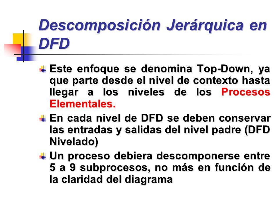 Descomposición Jerárquica en DFD Este enfoque se denomina Top-Down, ya que parte desde el nivel de contexto hasta llegar a los niveles de los Procesos