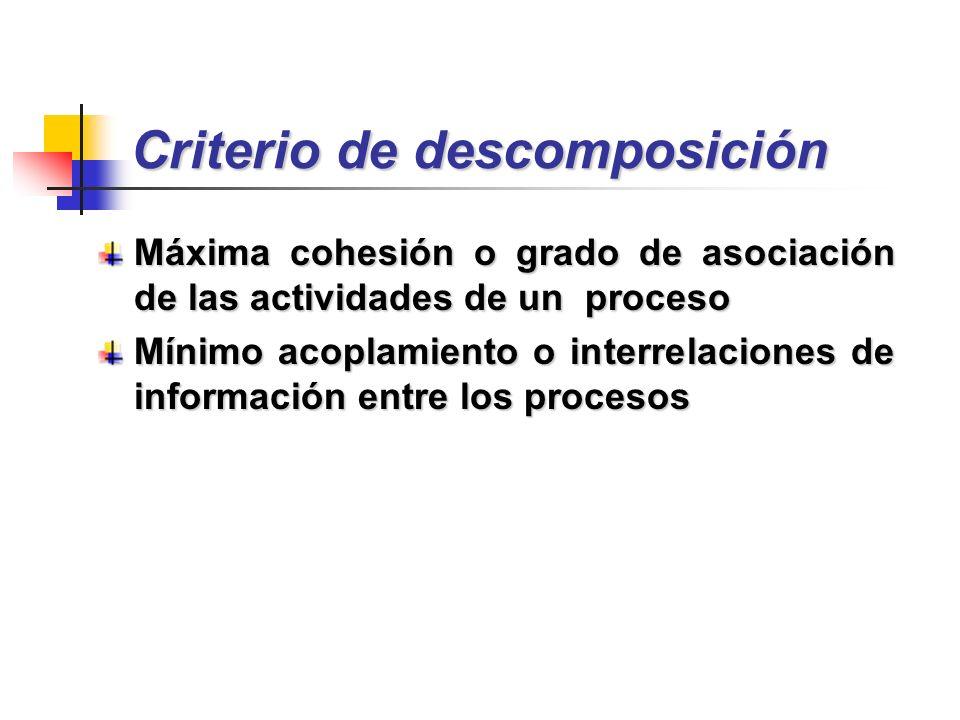 Criterio de descomposición Máxima cohesión o grado de asociación de las actividades de un proceso Mínimo acoplamiento o interrelaciones de información