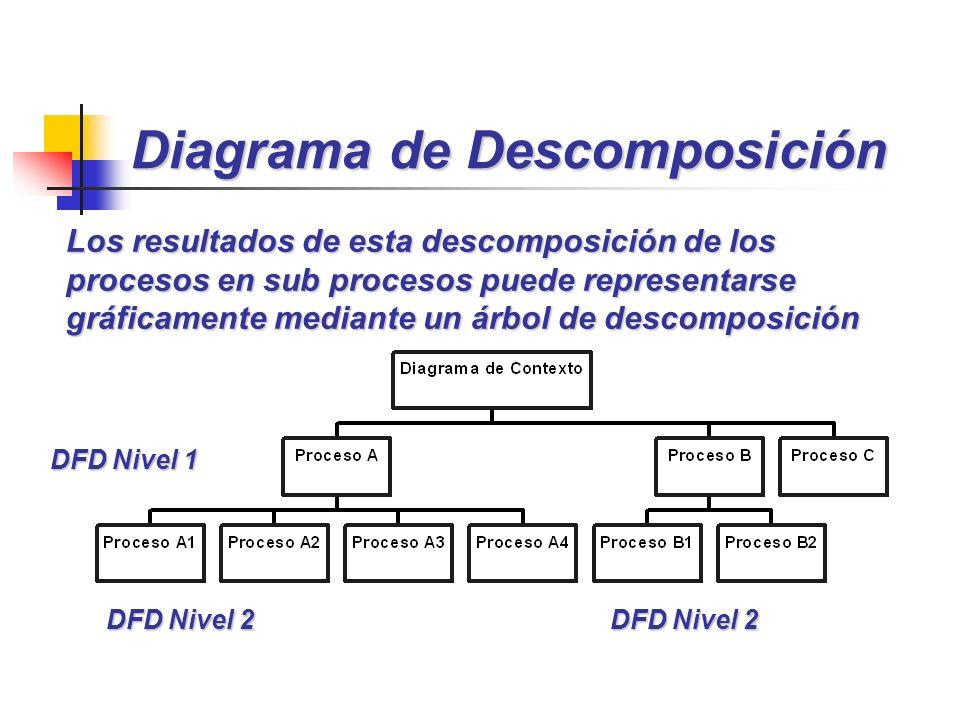 Diagrama de Descomposición DFD Nivel 1 DFD Nivel 2 Los resultados de esta descomposición de los procesos en sub procesos puede representarse gráficame