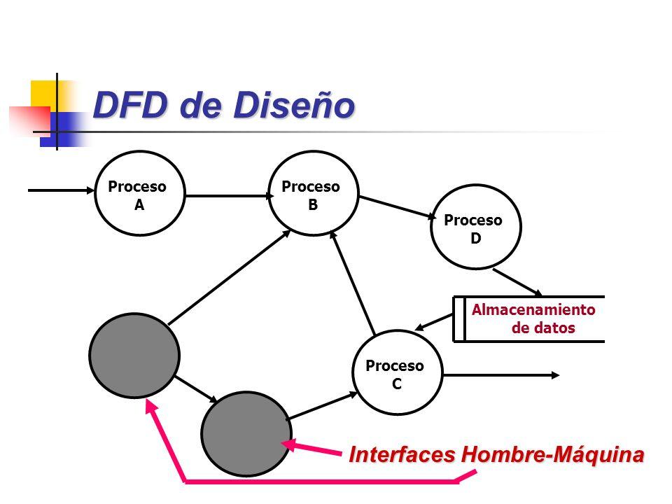DFD de Diseño Proceso B Proceso D Proceso C Proceso A Interfaces Hombre-Máquina Almacenamiento de datos