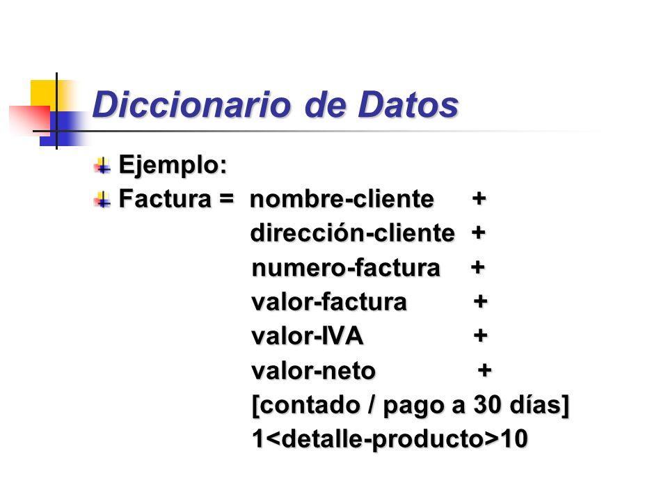 Diccionario de Datos Ejemplo: Factura = nombre-cliente + dirección-cliente + dirección-cliente + numero-factura + numero-factura + valor-factura + val