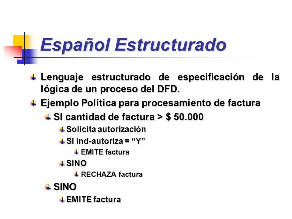 Español Estructurado Lenguaje estructurado de especificación de la lógica de un proceso del DFD. Ejemplo Política para procesamiento de factura SI can