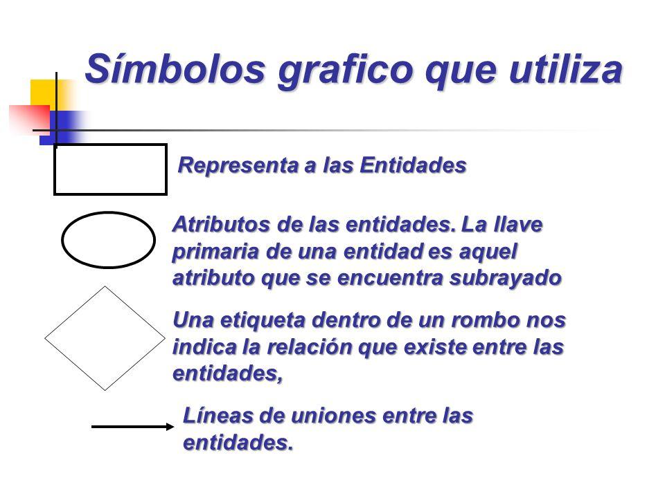 Símbolos grafico que utiliza Representa a las Entidades Atributos de las entidades. La llave primaria de una entidad es aquel atributo que se encuentr