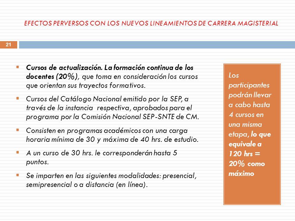 Puntajes en el factor formación Continua Trayectorias de Formación Continua HORASPUNTAJE 305.00 406.67 508.33 6010.00 7011.66 8013.33 9015.00 10016.66 11018.33 12020.00 22 EFECTOS PERVERSOS CON LOS NUEVOS LINEAMIENTOS DE CARRERA MAGISTERIAL