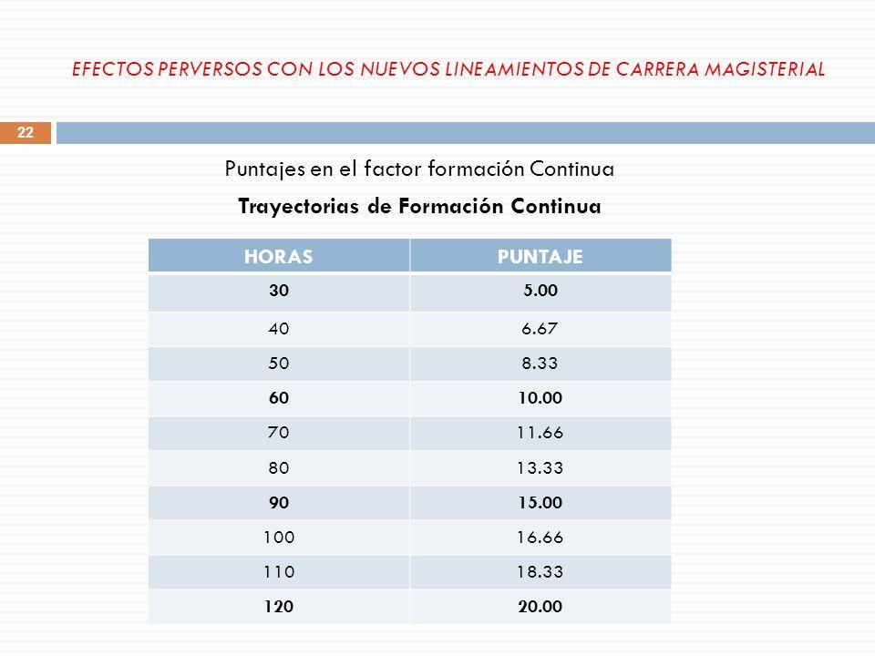 Puntajes en el factor formación Continua Trayectorias de Formación Continua HORASPUNTAJE 305.00 406.67 508.33 6010.00 7011.66 8013.33 9015.00 10016.66