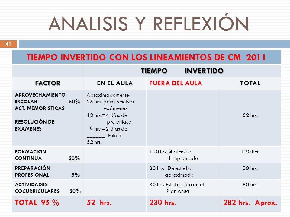 ANALISIS Y REFLEXIÓN TIEMPO INVERTIDO CON LOS LINEAMIENTOS DE CM 2011 TIEMPO INVERTIDO FACTOREN EL AULAFUERA DEL AULATOTAL APROVECHAMIENTO ESCOLAR 50%