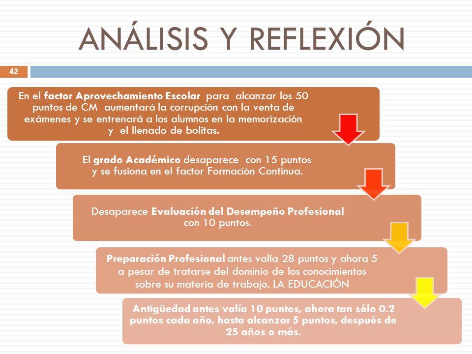 ANÁLISIS Y REFLEXIÓN En el factor Aprovechamiento Escolar para alcanzar los 50 puntos de CM aumentará la corrupción con la venta de exámenes y se entr