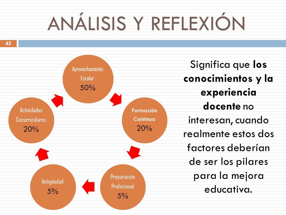 ANÁLISIS Y REFLEXIÓN Aprovechamiento Escolar 50% Formación Continua 20% Preparación Profesional 5% Antigüedad 5% Actividades Cocurriculares 20% Signif