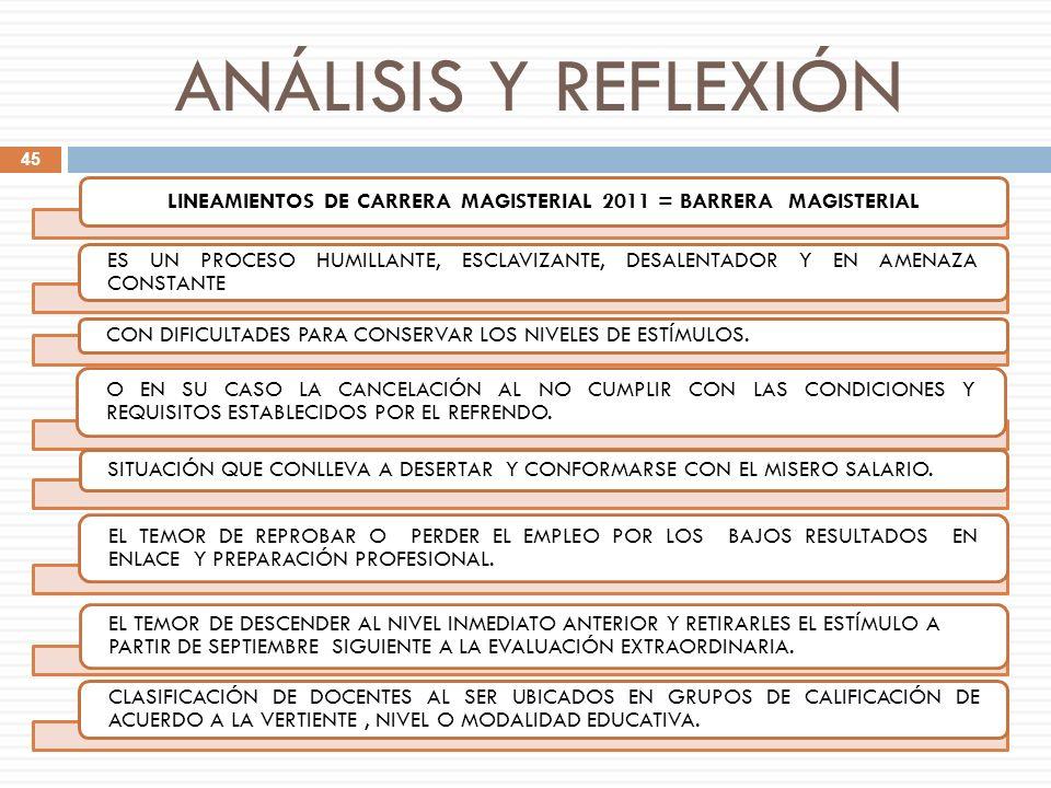 ANÁLISIS Y REFLEXIÓN LINEAMIENTOS DE CARRERA MAGISTERIAL 2011 = BARRERA MAGISTERIAL ES UN PROCESO HUMILLANTE, ESCLAVIZANTE, DESALENTADOR Y EN AMENAZA