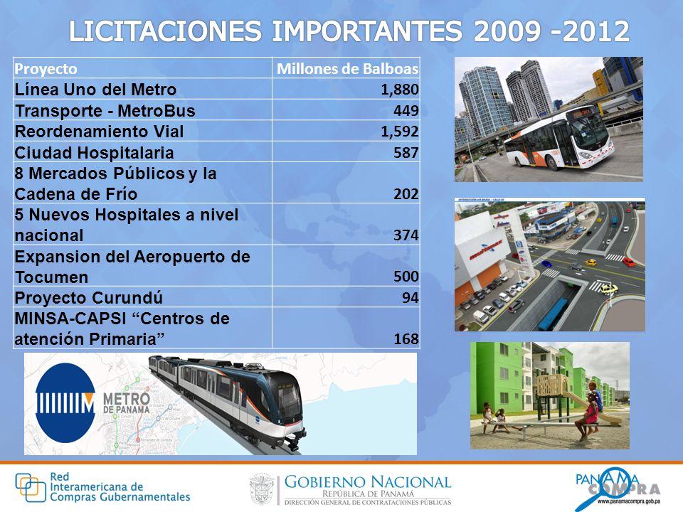 ProyectoMillones de Balboas Línea Uno del Metro 1,880 Transporte - MetroBus 449 Reordenamiento Vial 1,592 Ciudad Hospitalaria 587 8 Mercados Públicos