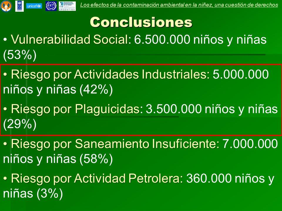 Conclusiones Vulnerabilidad Social Vulnerabilidad Social: 6.500.000 niños y niñas (53%) Riesgo por Actividades Industriales: Riesgo por Actividades Industriales: 5.000.000 niños y niñas (42%) Riesgo por Plaguicidas Riesgo por Plaguicidas: 3.500.000 niños y niñas (29%) Riesgo por Saneamiento Insuficiente: Riesgo por Saneamiento Insuficiente: 7.000.000 niños y niñas (58%) Riesgo por Actividad Petrolera: Riesgo por Actividad Petrolera: 360.000 niños y niñas (3%) Los efectos de la contaminación ambiental en la niñez, una cuestión de derechos