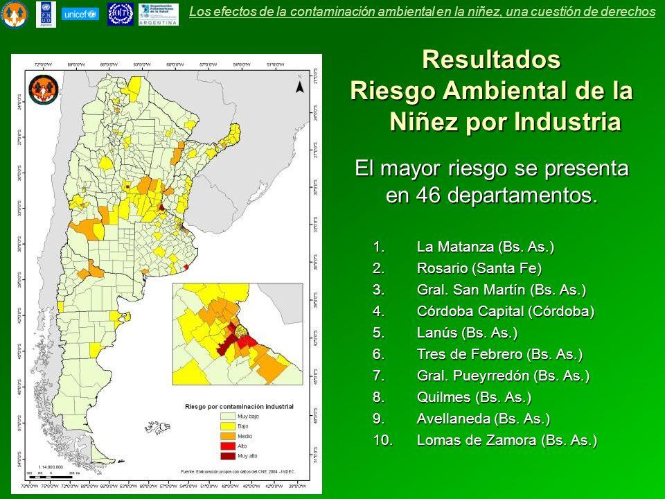 Resultados Riesgo Ambiental de la Niñez por Industria El mayor riesgo se presenta en 46 departamentos. 1.La Matanza (Bs. As.) 2.Rosario (Santa Fe) 3.G