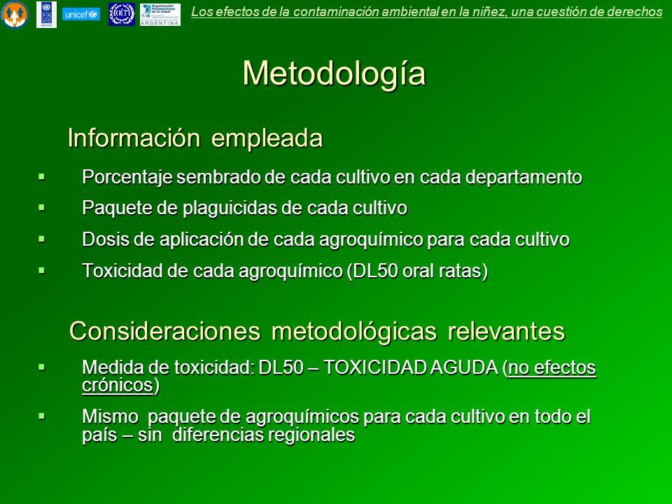 Metodología Medida de toxicidad: DL50 – TOXICIDAD AGUDA (no efectos crónicos) Medida de toxicidad: DL50 – TOXICIDAD AGUDA (no efectos crónicos) Mismo