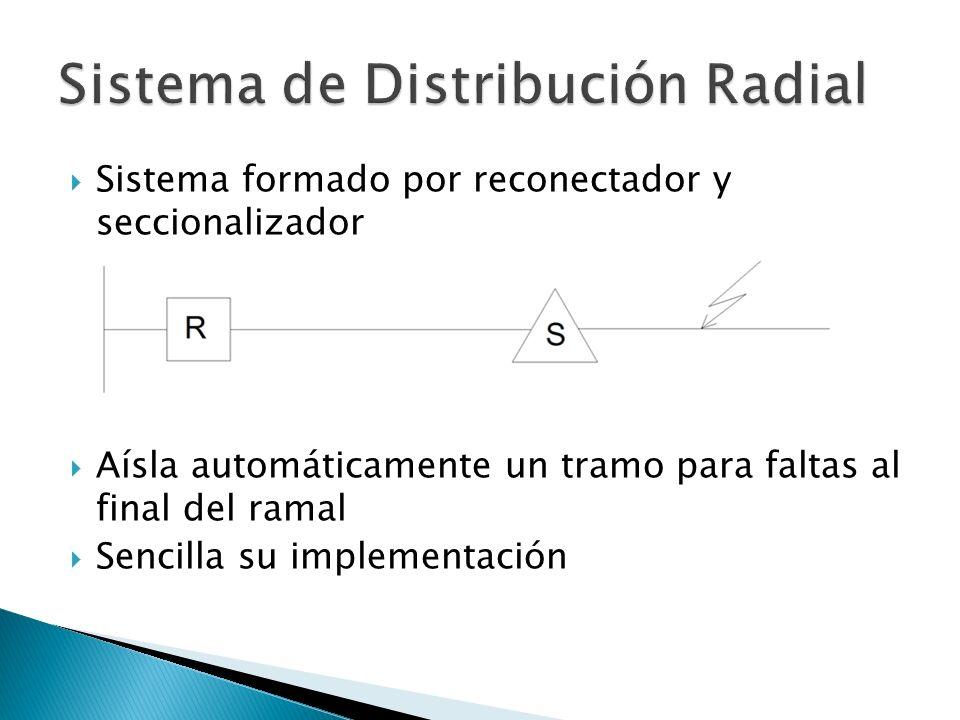 Sistema formado por reconectador y seccionalizador Aísla automáticamente un tramo para faltas al final del ramal Sencilla su implementación
