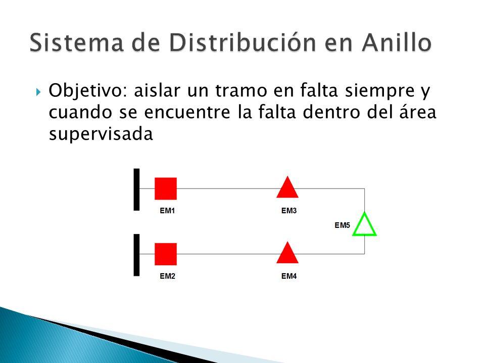 Objetivo: aislar un tramo en falta siempre y cuando se encuentre la falta dentro del área supervisada