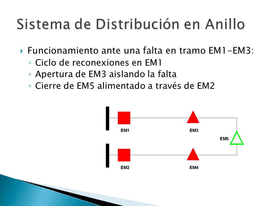 Funcionamiento ante una falta en tramo EM1-EM3: Ciclo de reconexiones en EM1 Apertura de EM3 aislando la falta Cierre de EM5 alimentado a través de EM2