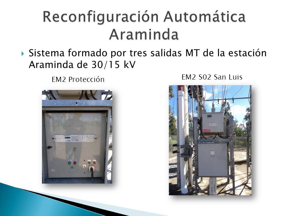 Sistema formado por tres salidas MT de la estación Araminda de 30/15 kV EM2 Protección EM2 S02 San Luis